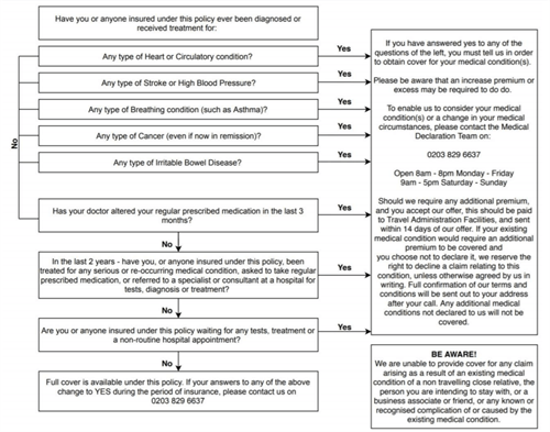 Medical Decision Tree 2020